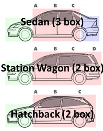 Transfercar Vehicle Guides The Hatchback Transfercar
